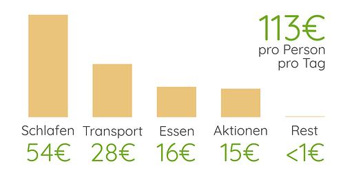 Island Reisekosten