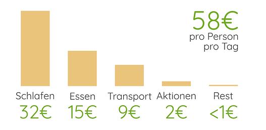 Slowenien Reisekosten