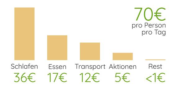Italien Reisekosten